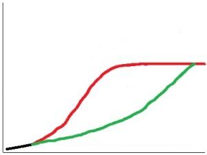 S Curve for Grain & Grass